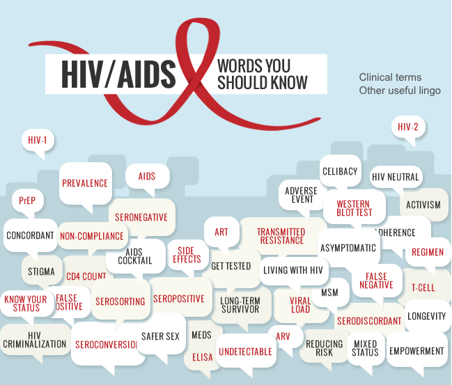 45 Words You Should Know HIV AIDS